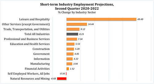 Industry projections graph