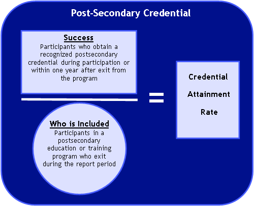 Image shows the formula for calculating the credential attainment 